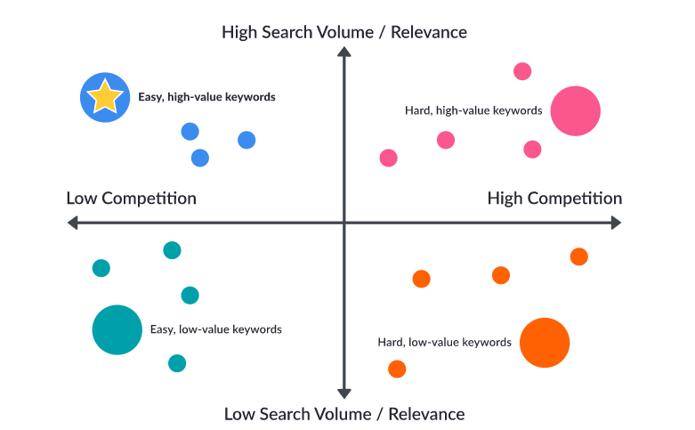 Leverage Best Practices Of Keyword Research For Better SEO - high search volume