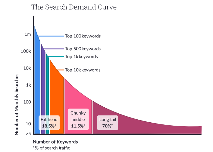 Leverage Best Practices Of Keyword Research For Better SEO - the search demand curve