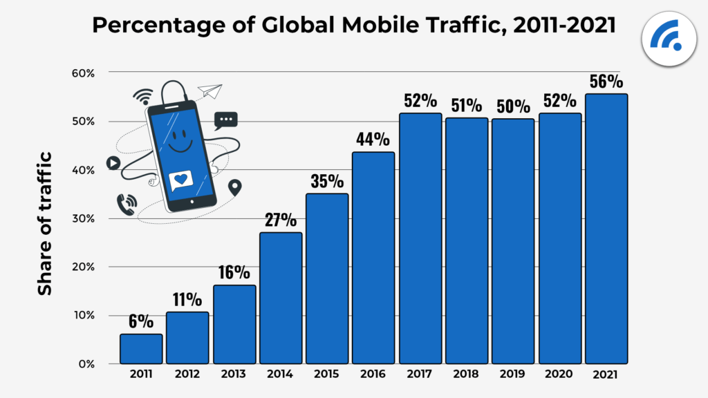 LS Cache - Percentage of Global Mobile traffic